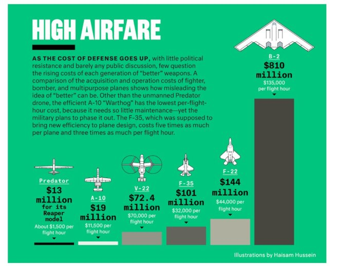 2014 military costs aircraft